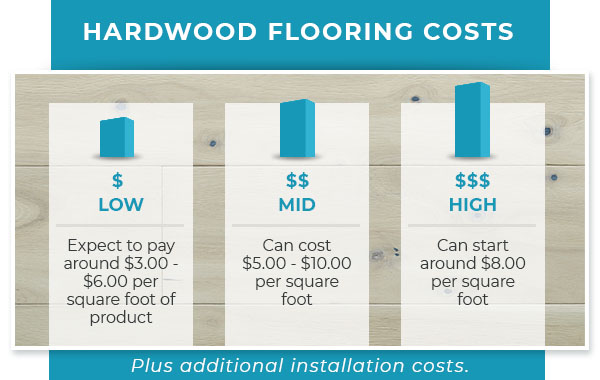 The Complete Guide To Flooring Costs By, Laminate Flooring Installation Cost Per Square Foot